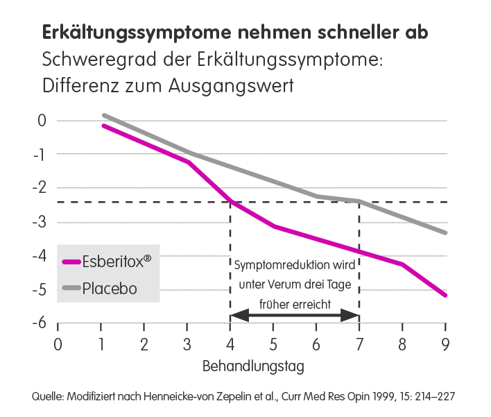 Esberitox Grafik