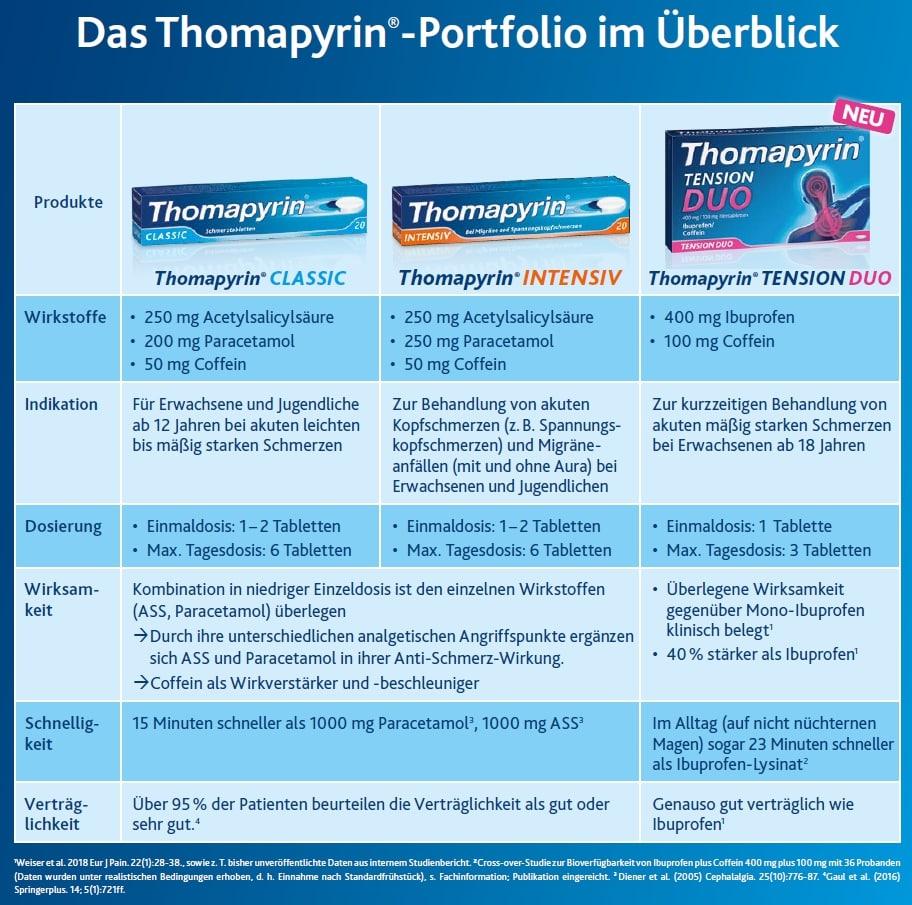 Thomapyrin Portfolio