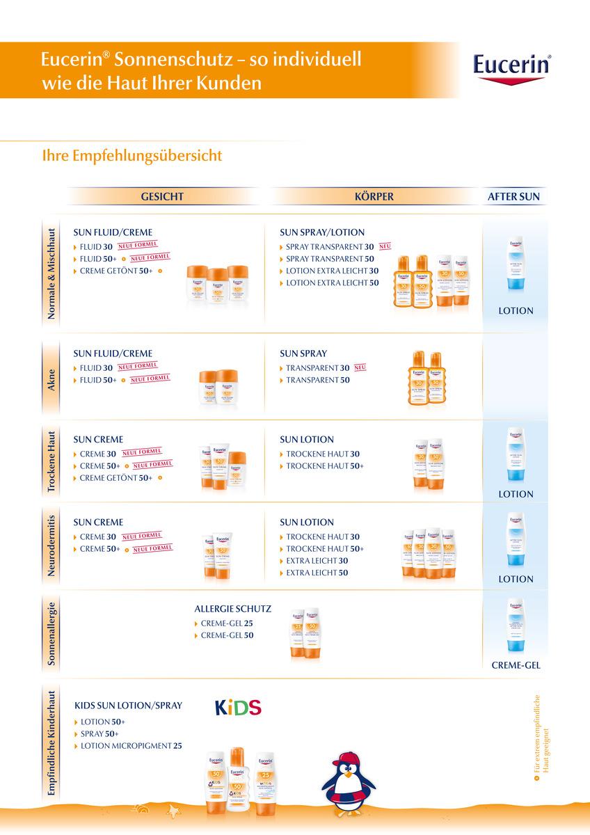 Eucerin - Sonnenschutz Produktübersicht