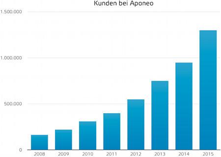 Diagramm Entwicklung der Kundenanzahl bei APONEO 2008 bis 2016