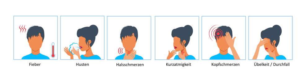 Abbildung Corona Symptome
