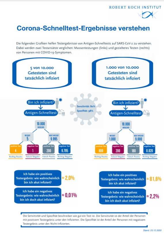 Infografik des Robert Koch Institut